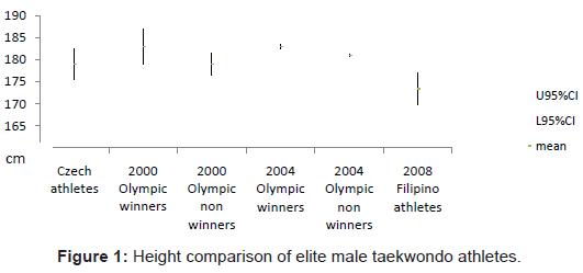 sports-medicine-doping-studies-elite-male-taekwondo