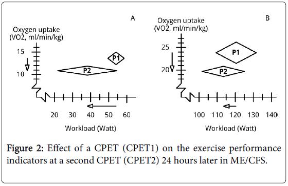 sports-medicine-doping-studies-exercise-indicators-second