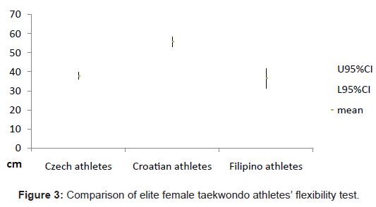 sports-medicine-doping-studies-female-taekwondo-athletes