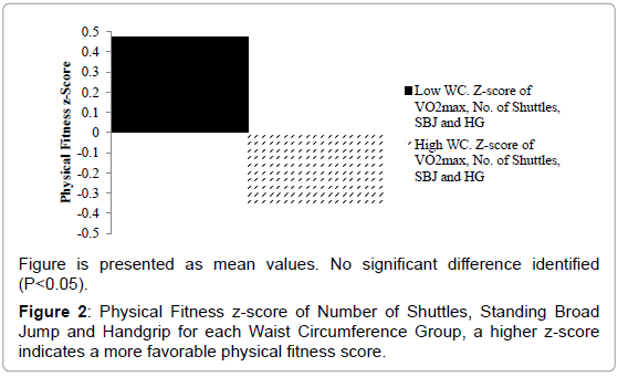 sports-medicine-doping-studies-fitness-shuttles-waist