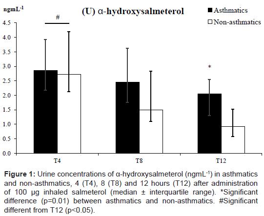 sports-medicine-doping-studies-hydroxysalmeterol-asthmatics-salmeterol