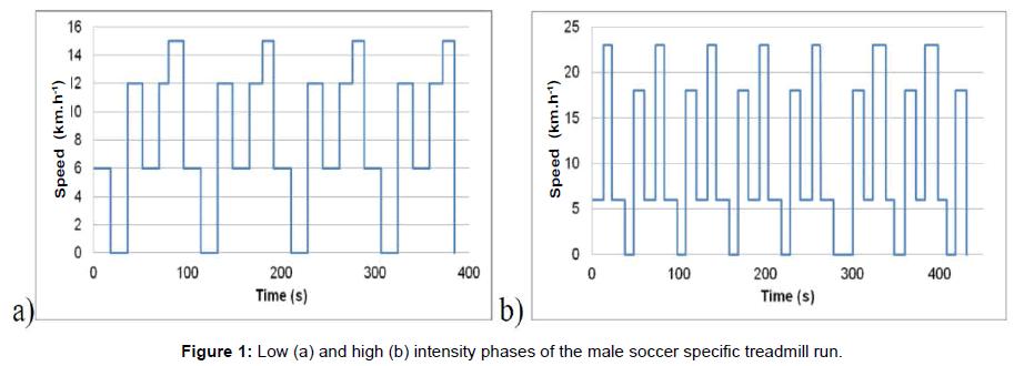 sports-medicine-doping-studies-intensity-soccer-treadmill