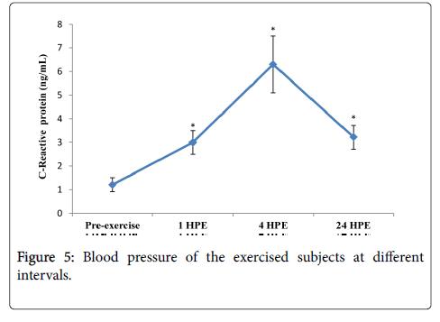 sports-medicine-doping-studies-intervals