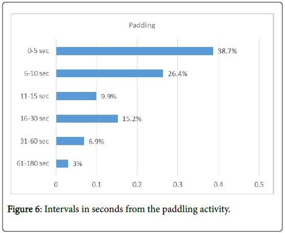 sports-medicine-doping-studies-intervals-paddling-activity