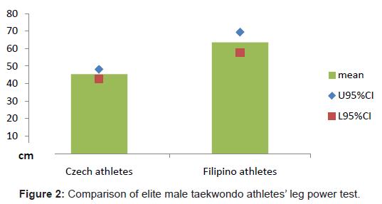 sports-medicine-doping-studies-male-taekwondo-athletes