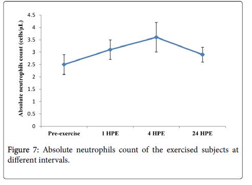 sports-medicine-doping-studies-neutrophils