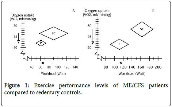 sports-medicine-doping-studies-patients-sedentary-controls