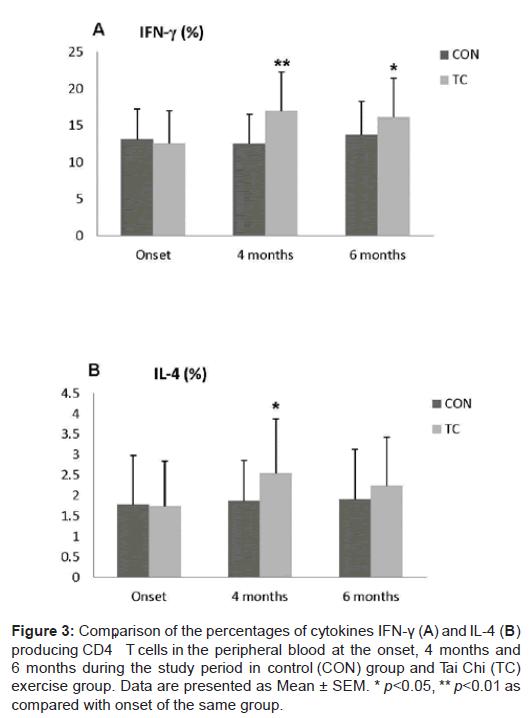 sports-medicine-doping-studies-percentages-cytokines-peripheral