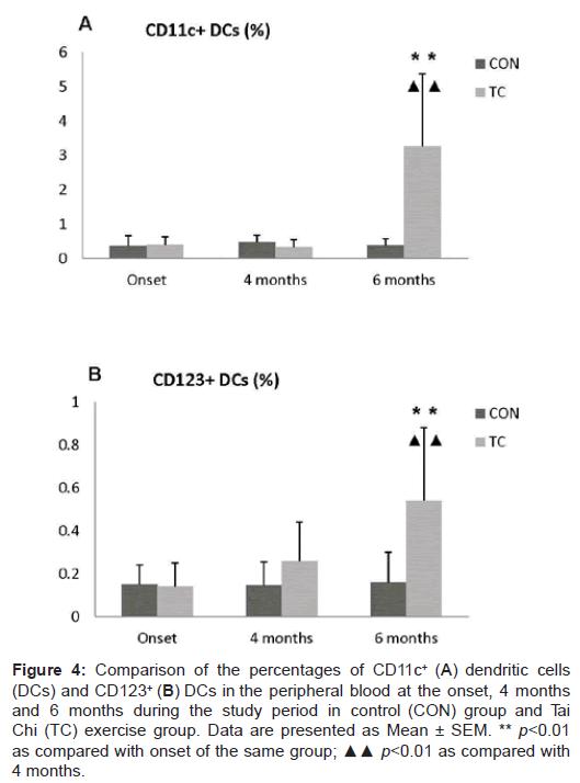 sports-medicine-doping-studies-percentages-dendritic-cells