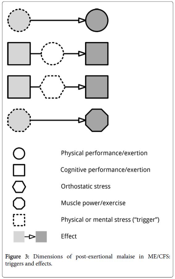 sports-medicine-doping-studies-post-exertional-malaise