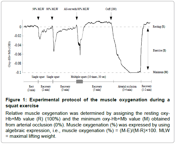 sports-medicine-doping-studies-protocol-muscle-oxygenation