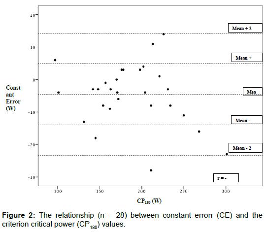 sports-medicine-doping-studies-relationship-constant-criterion