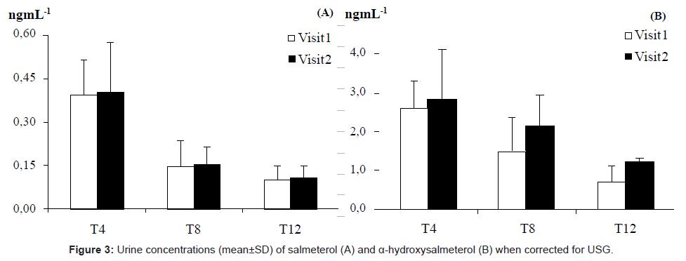 sports-medicine-doping-studies-salmeterol-hydroxysalmeterol