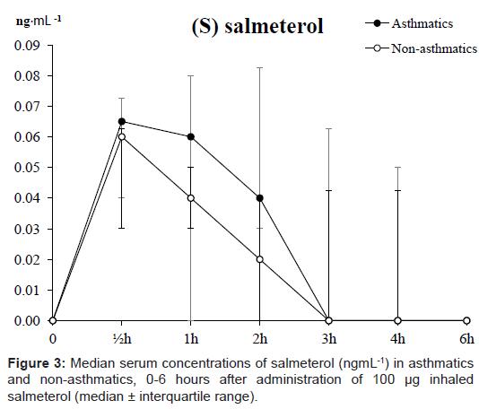 sports-medicine-doping-studies-serum-salmeterol-asthmatics