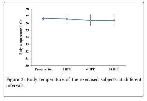 sports-medicine-doping-studies-temperature