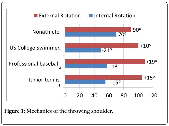 sports-medicine-doping-studies-throwing