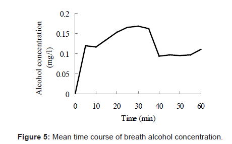 sports-medicine-doping-studies-time-breath-alcohol
