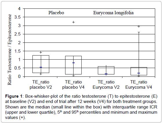 sports-medicine-doping-studies-whisker-ratio-testosterone