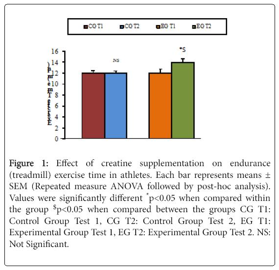 sports-nutrition-effect-creatine-supplementation