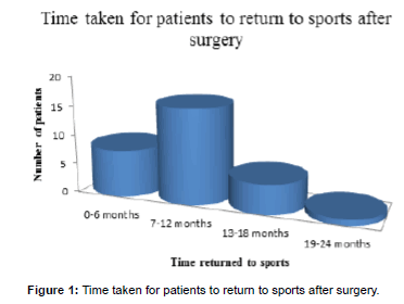 sports-nutrition-therapy-Time-patients