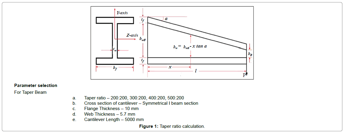 Structural Analysis of a Cantilever Beam with Tapered Web