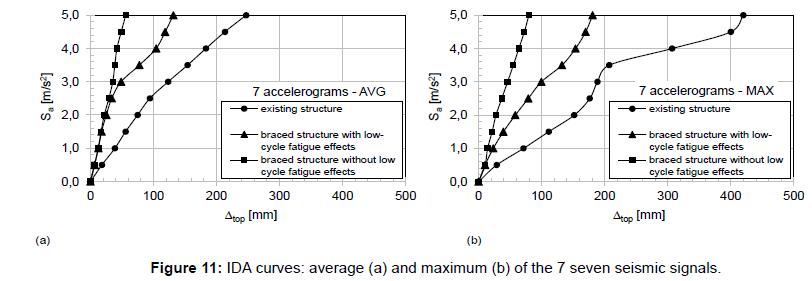 steel-structures-construction-average-seismic-signals