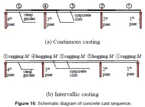 steel-structures-construction-concrete-cast-sequence