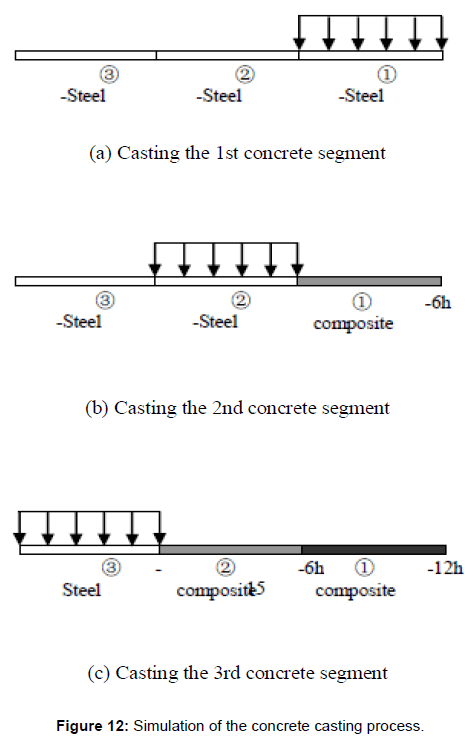 steel-structures-construction-concrete-casting-process