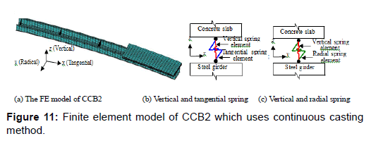 steel-structures-construction-element-casting-method