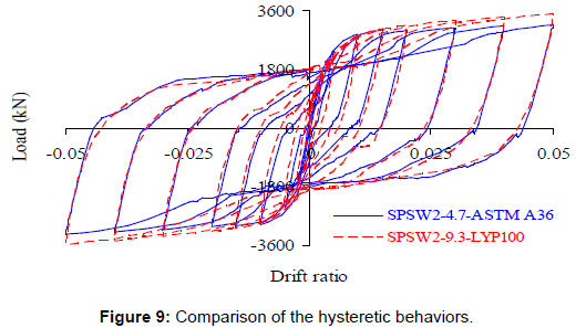 steel-structures-construction-hysteretic-behaviors