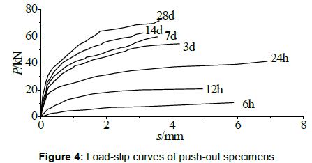 steel-structures-construction-load-slip-curves
