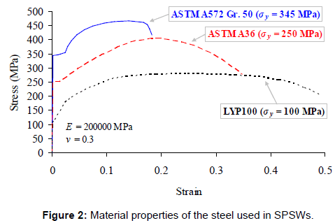 steel-structures-construction-material-properties-steel