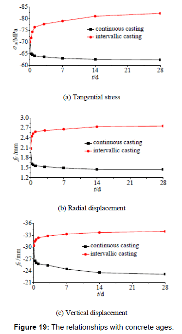 Time-dependent Composite Effect of the Curved Steel-concrete
