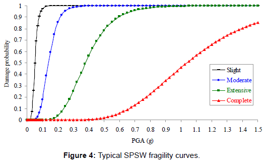 steel-structures-construction-typical-fragility-curves