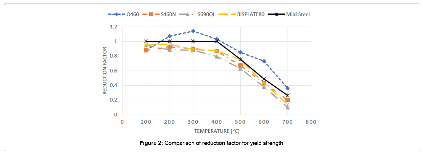 Behavior of High Strength Steels under and After High Temperature