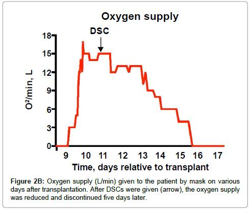stem-cell-research-after-transplantation