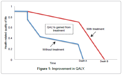 stem-cell-research-therapy-Improvement-QALY