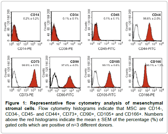 stem-cell-research-therapy-flow-cytometry