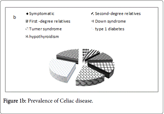 steroids-hormonal-science-Celiac-disease