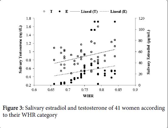 steroids-hormonal-science-Salivary-estradiol