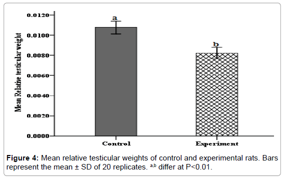 steroids-hormonal-science-relative-testicular-weights