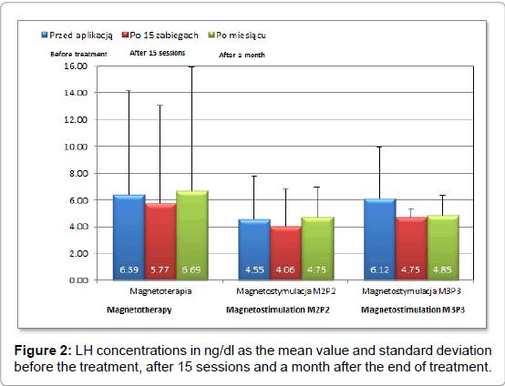 steroids-hormonal-science-standard-deviation