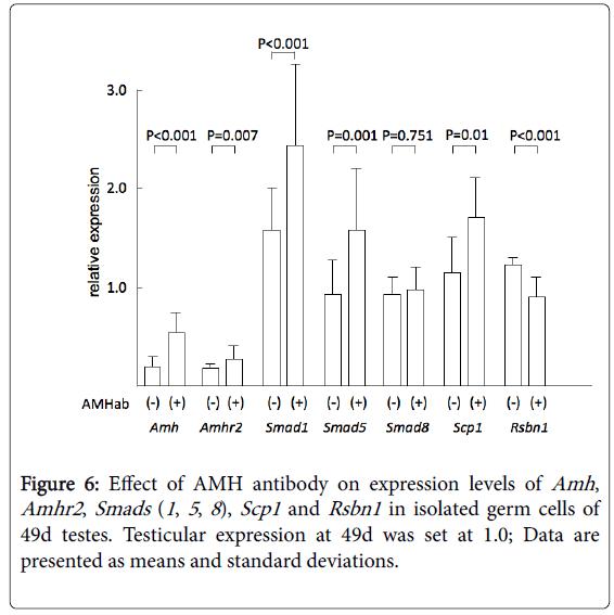 steroids-hormonal-science-standard-deviations