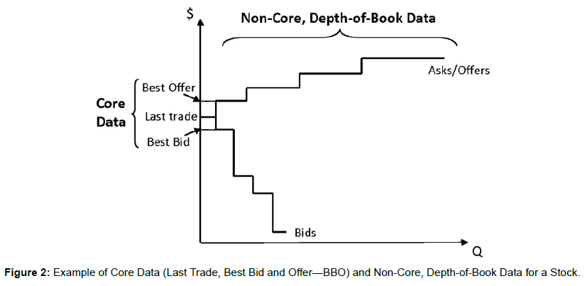 stock-forex-trading-example-core-data