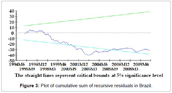 stock-forex-trading-plot-sum-recursive-brazil