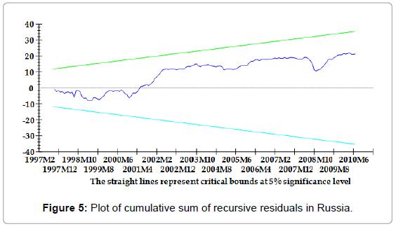 stock-forex-trading-plot-sum-recursive-russia