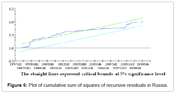stock-forex-trading-plot-sum-squares-russia
