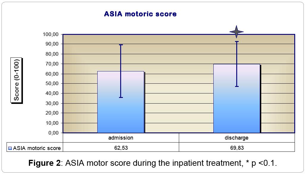 surgery-ASIA-motor