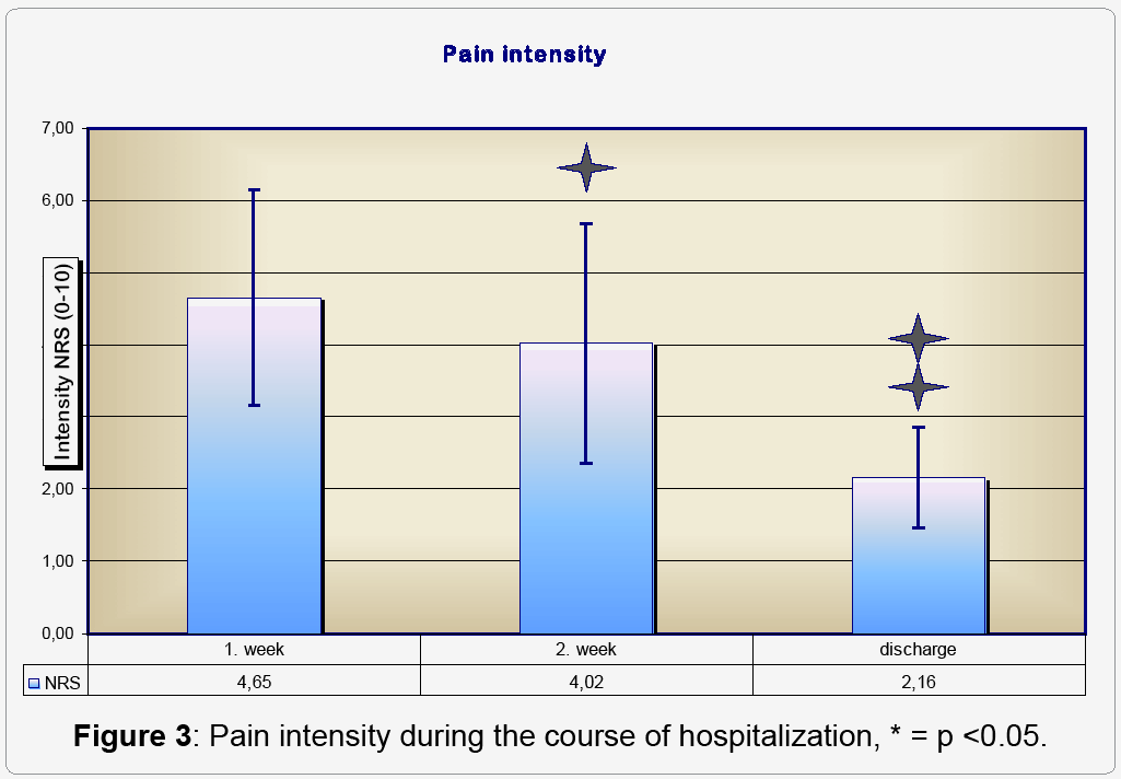 surgery-Pain-intensity