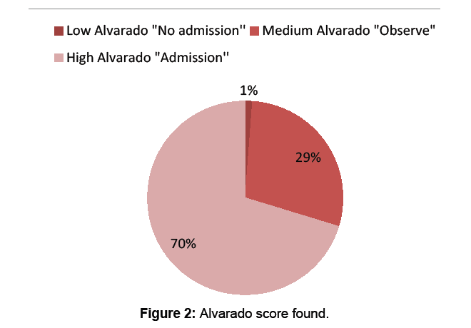 surgery-current-research-alvarado